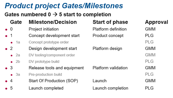 Product Project gates