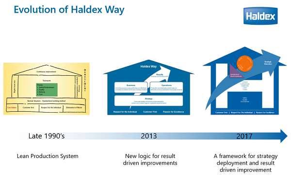 Overview Haldex Way