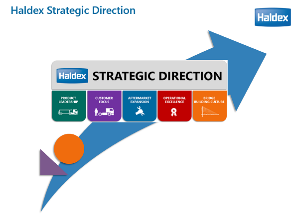Haldex Strategic Direction