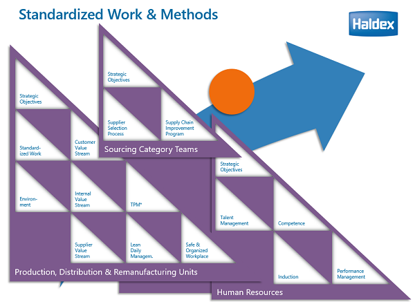 Standardized work and methods